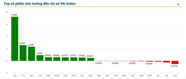 VN-Index vượt 1.150 điểm nhờ sự tăng vọt của cổ phiếu bất động sản và ngân hàng