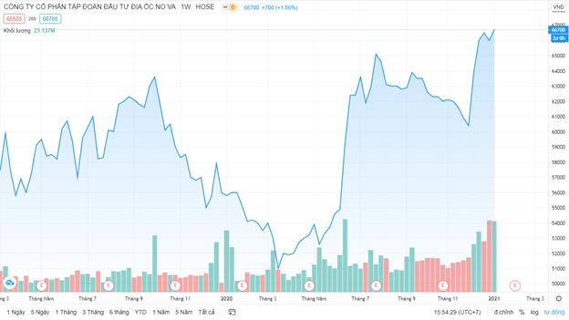 Cổ phiếu Novaland tăng mạnh, Chủ tịch Bùi Thành Nhơn sắp bán ra 12 triệu cổ phiếu công ty