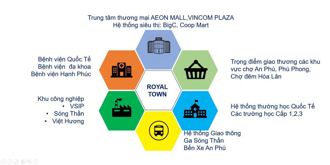 Dự án Khu dân cư Royal Town Dĩ An