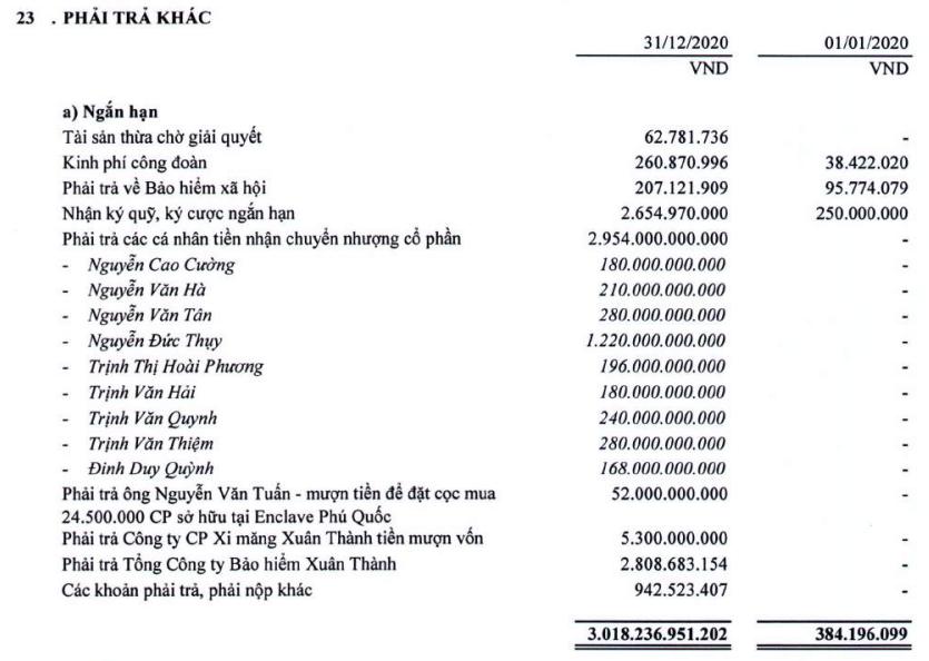 Thaiholdings của đại gia Ninh Bình có gì mà được thị trường định giá hơn 3 tỷ đô la?