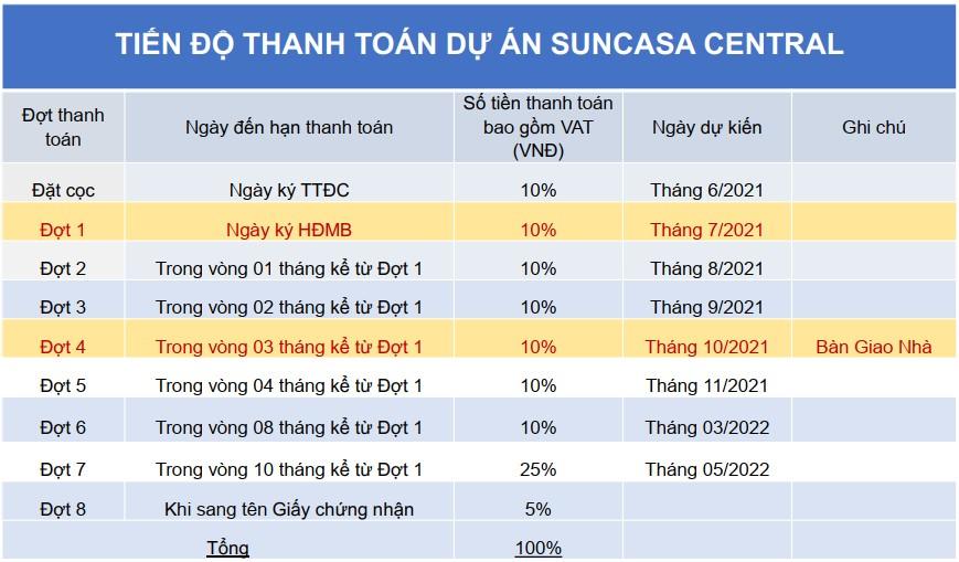 Tiến độ thanh toán dự án Sun Casa Central