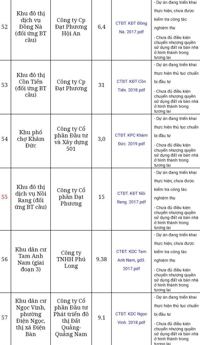 Dự án Khu dân cư Tam Anh Nam 9,38ha tại Quảng Nam chưa đủ điều kiện chuyển nhượng quyền sử dụng đất [NEW]