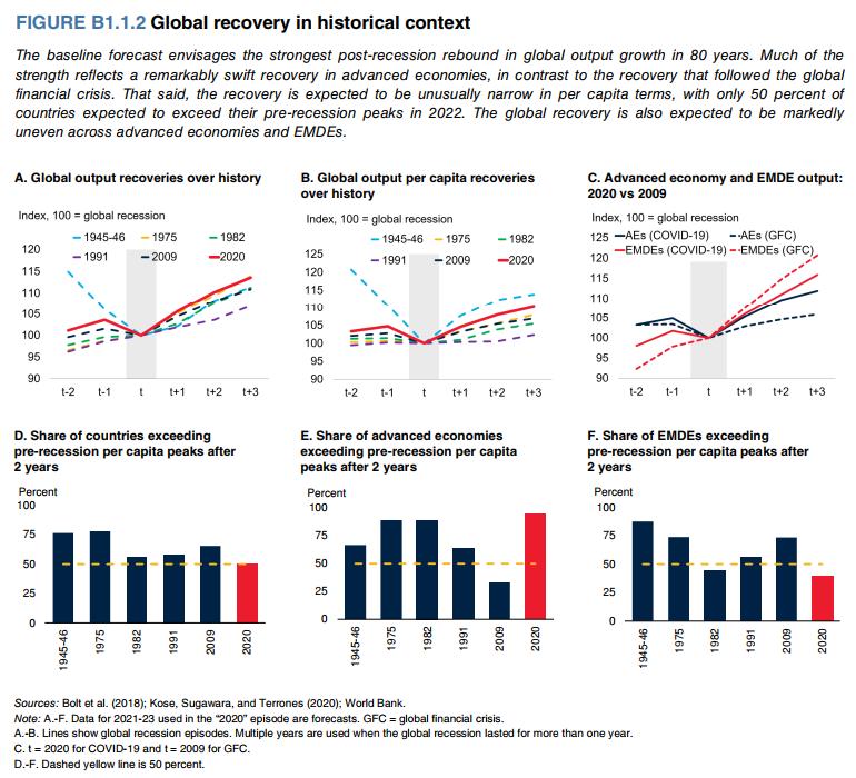 Đại dịch: Sự phục hồi của kinh tế và tương lai thị trường bất động sản