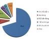 Giải ngân FDI ước đạt 5,75 tỷ USD trong 6 tháng