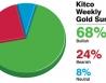 Bất ổn tại Ukraine, Iraq, Israel sẽ đẩy giá vàng tăng mạnh tuần sau?