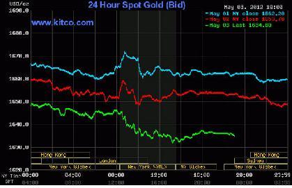 Giá vàng rớt sâu, dầu thô sụt giảm về 102,54 USD/thùng