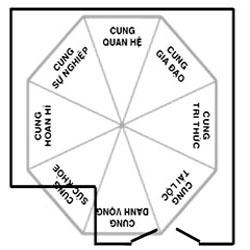 phong thuy 10 1351501383 Gợi ý cho bạn cách bố trí sân vườn theo phong thủy